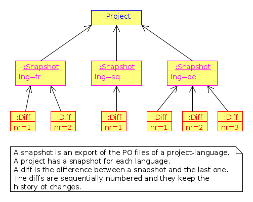 object_diagram_3.png